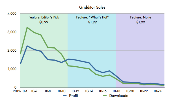 http:  taishimizu.com pictures gridditor launch gridditor launch sales chart.png